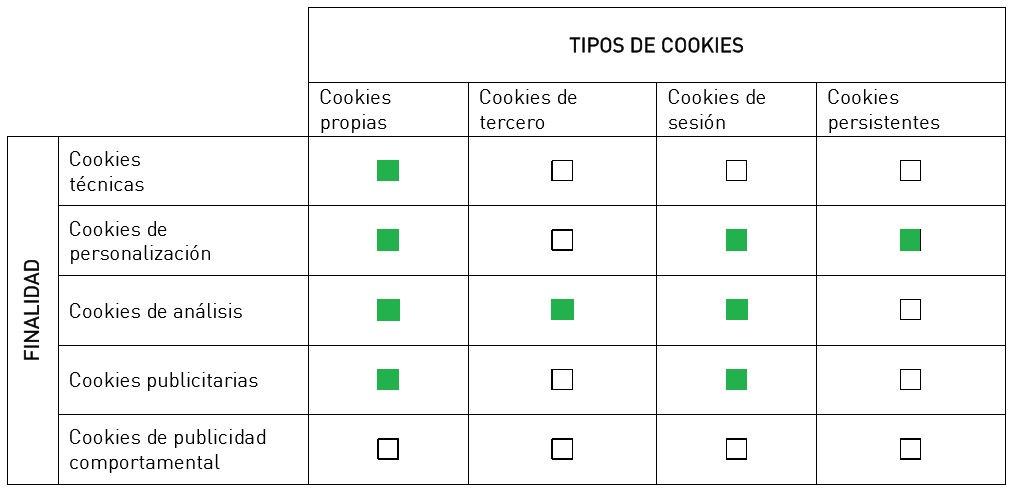 Cookies de COPELE
